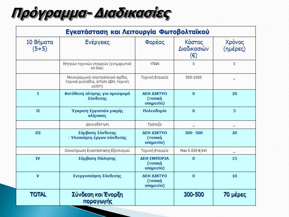 Πρόγραμμα- Διαδικασίες Εγκατάσταση και Λειτουργία Φωτοβολταϊκού 10 Βήματα (5+5) ΕνέργειεςΦορέας Κόστος Διαδικασιών (€) Χρόνος (ημέρες) Μητρώο τεχνικών εταιρειών (ενημερωτικά on line) ΥΠΑΝ00 Μονογραμμικό ηλεκτρολογικό σχέδιο, τεχνικά φυλλάδια, αίτηση ΔΕΗ, τεχνική μελέτη Τεχνική Εταιρεία500-1000_ ΙΚατάθεση αίτησης για προσφορά Σύνδεσης ΔΕΗ ΔΙΚΤΥΟ (τοπική υπηρεσία) 020 ΙΙΈγκριση Εργασιών μικρής κλίμακας Πολεοδομία05 ΔανειοδότησηΤράπεζα__ ΙΙΙΣύμβαση Σύνδεσης - Υλοποίηση έργων σύνδεσης ΔΕΗ ΔΙΚΤΥΟ (τοπική υπηρεσία) 300- 50020 Ολοκλήρωση Εγκατάστασης ΕξοπλισμούΤεχνική ΕταιρείαMax 5.000 €/kW_ ΙVΙVΣύμβαση ΠώλησηςΔΕΗ ΕΜΠΟΡΙΑ (τοπική υπηρεσία) 01515 VΕνεργοποίηση ΣύνδεσηςΔΕΗ ΔΙΚΤΥΟ (τοπική υπηρεσία) 010 TOTAL Σύνδεση και Έναρξη παραγωγής 300-500 70 μέρες