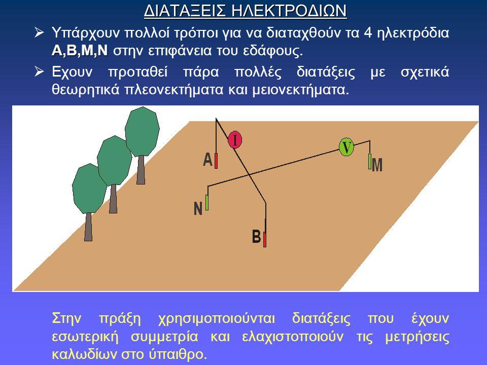 ΔΙΑΤΑΞΕΙΣ ΗΛΕΚΤΡΟΔΙΩΝ Α,Β,Μ,Ν  Υπάρχουν πολλοί τρόποι για να διαταχθούν τα 4 ηλεκτρόδια Α,Β,Μ,Ν στην επιφάνεια του εδάφους.  Εχουν προταθεί πάρα πολ