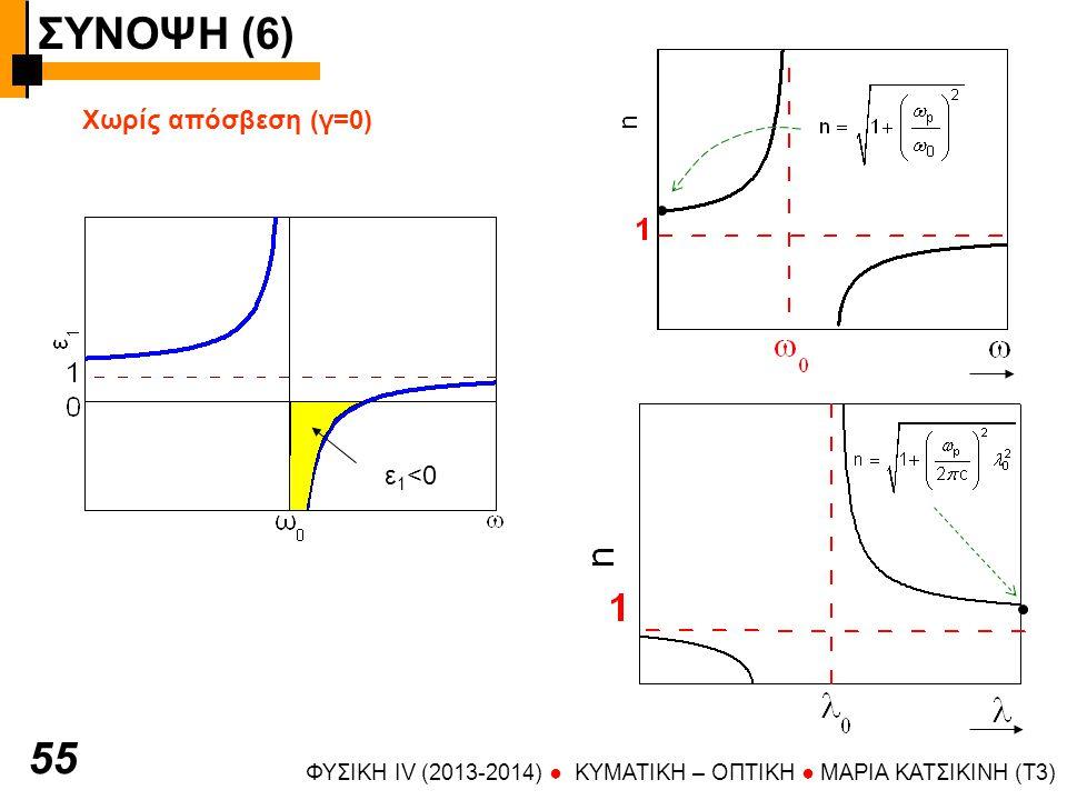ΣΥΝΟΨΗ (6) ΦΥΣΙΚΗ IV (2013-2014) ● KYMATIKH – OΠTIKH ● ΜΑΡΙΑ ΚΑΤΣΙΚΙΝΗ (T3) 56 Με απόσβεση (γ  0)