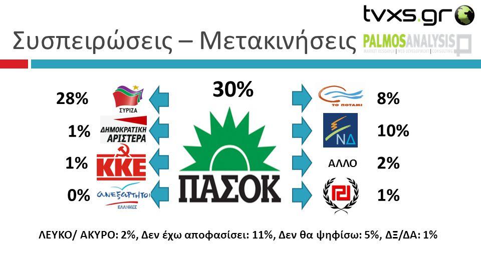 Συσπειρώσεις – Μετακινήσεις 30% 8%8% 10% 2%2% 1%1% 28% 1% 1% 1%1% 0%0% ΛΕΥΚΟ/ ΑΚΥΡΟ: 2%, Δεν έχω αποφασίσει: 11%, Δεν θα ψηφίσω: 5%, ΔΞ/ΔΑ: 1% ΑΛΛΟ