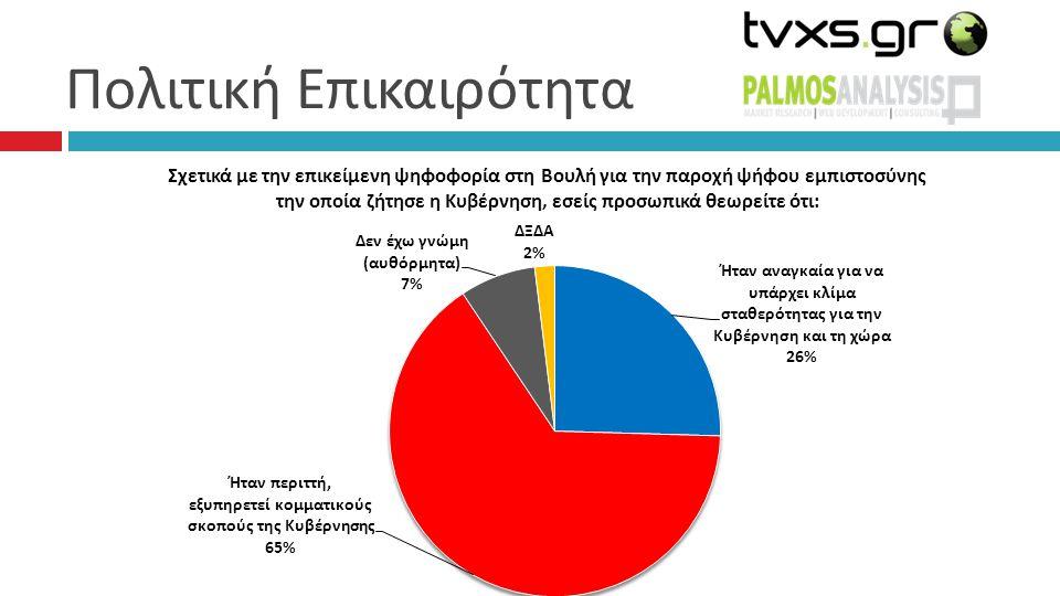 Συσπειρώσεις – Μετακινήσεις 57% 2% 4% 0%0% 1%1% 12% 4% 0% 1% ΑΛΛΟ ΛΕΥΚΟ/ ΑΚΥΡΟ: 4 %, Δεν έχω αποφασίσει: 9%, Δεν θα ψηφίσω: 3%, ΔΞ/ΔΑ: 3%