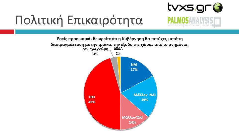 Συσπειρώσεις – Μετακινήσεις 79% 0%0% 4%4% 4%4% 2%2% 2%2% 0% 0% 0% 1%1% ΑΛΛΟ ΛΕΥΚΟ/ ΑΚΥΡΟ: 1%, Δεν έχω αποφασίσει: 4%, Δεν θα ψηφίσω: 2%, ΔΞ/ΔΑ: 1%