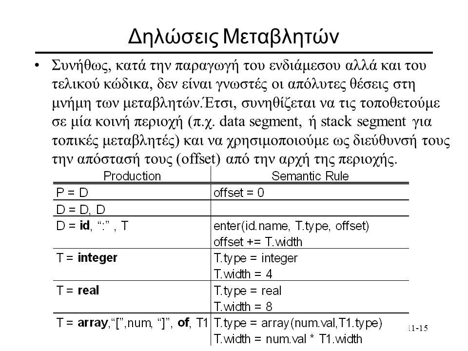ΕΠΛ 223 - Θεωρία και Πρακτική Μεταγλωττιστών11-15 Δηλώσεις Μεταβλητών Συνήθως, κατά την παραγωγή του ενδιάμεσου αλλά και του τελικού κώδικα, δεν είναι γνωστές οι απόλυτες θέσεις στη μνήμη των μεταβλητών.Έτσι, συνηθίζεται να τις τοποθετούμε σε μία κοινή περιοχή (π.χ.