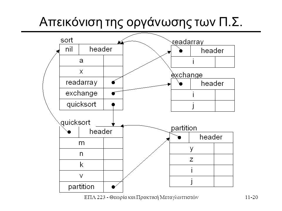 ΕΠΛ 223 - Θεωρία και Πρακτική Μεταγλωττιστών11-20 Απεικόνιση της οργάνωσης των Π.Σ.