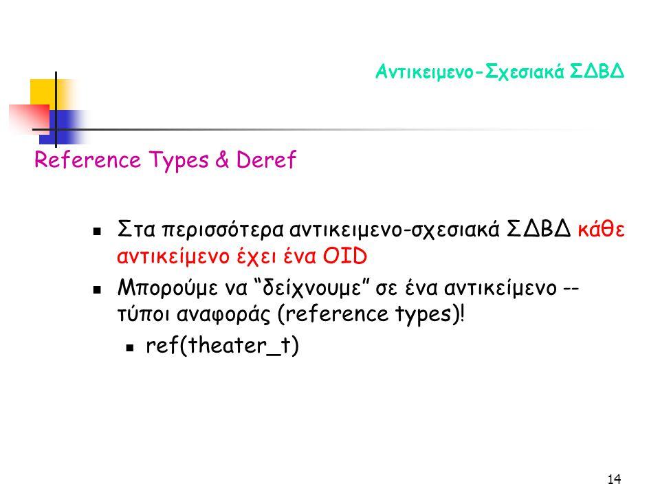 14 Αντικειμενο-Σχεσιακά ΣΔΒΔ Στα περισσότερα αντικειμενο-σχεσιακά ΣΔΒΔ κάθε αντικείμενο έχει ένα OID Μπορούμε να δείχνουμε σε ένα αντικείμενο -- τύποι αναφοράς (reference types).