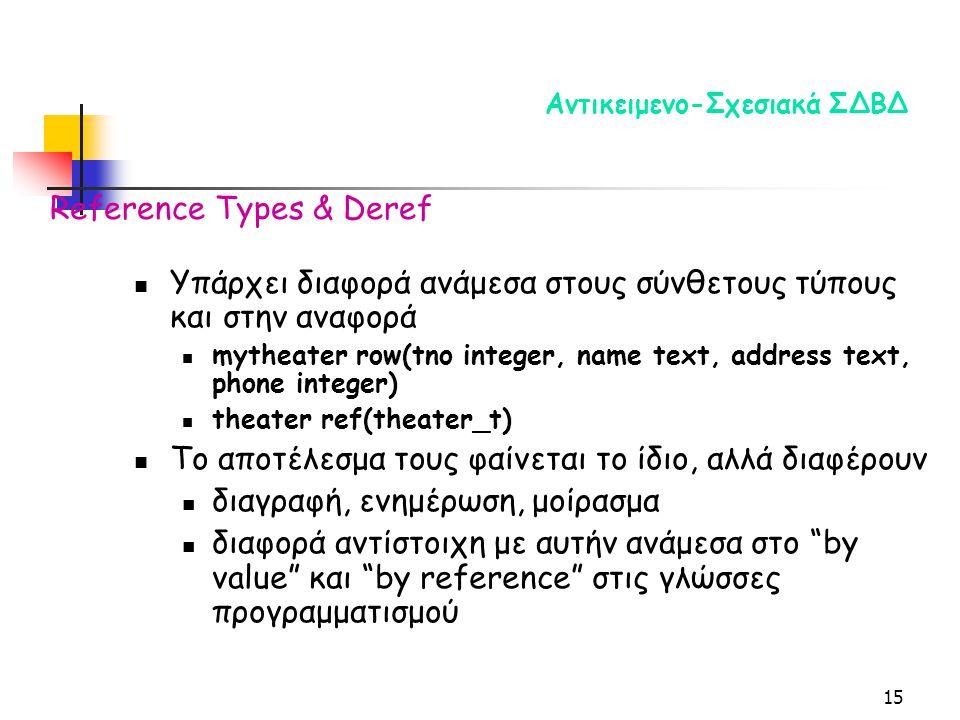 15 Αντικειμενο-Σχεσιακά ΣΔΒΔ Υπάρχει διαφορά ανάμεσα στους σύνθετους τύπους και στην αναφορά mytheater row(tno integer, name text, address text, phone integer) theater ref(theater_t) Το αποτέλεσμα τους φαίνεται το ίδιο, αλλά διαφέρουν διαγραφή, ενημέρωση, μοίρασμα διαφορά αντίστοιχη με αυτήν ανάμεσα στο by value και by reference στις γλώσσες προγραμματισμού Reference Types & Deref
