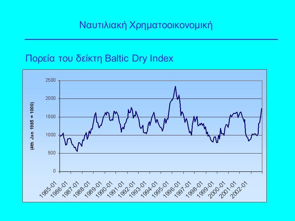Πορεία του δείκτη Baltic Dry Index Ναυτιλιακή Χρηματοοικονομική