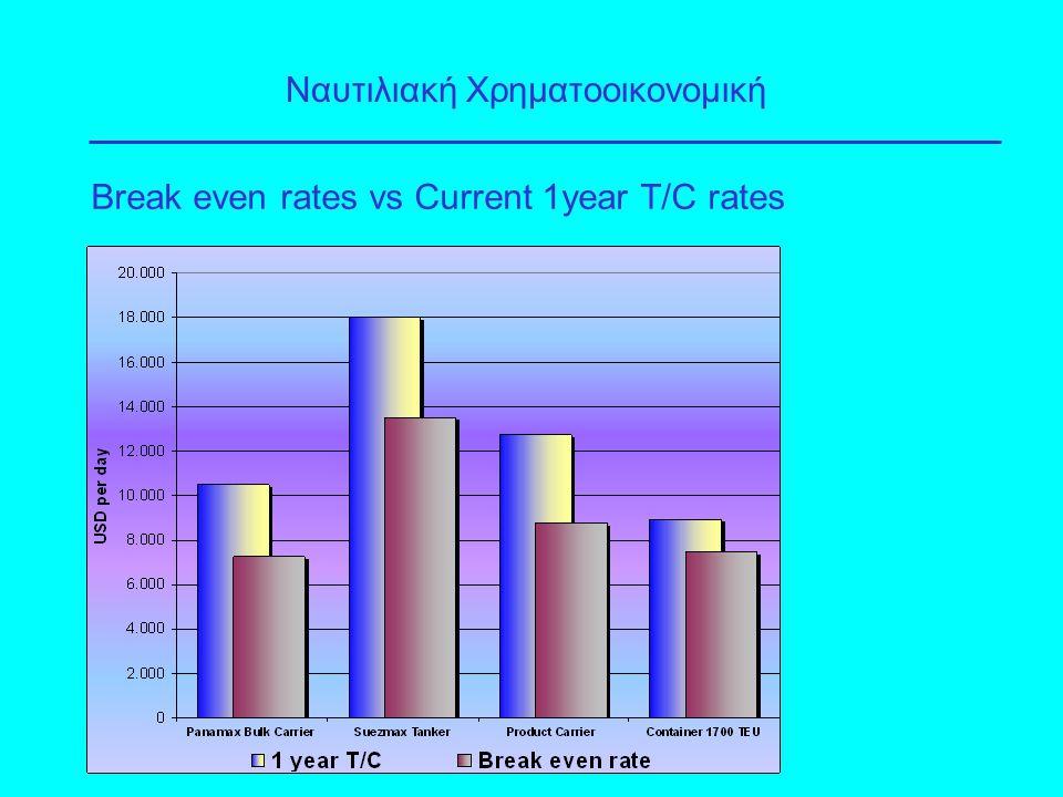 Τραπεζική Ναυτιλιακή Χρηματοδότηση
