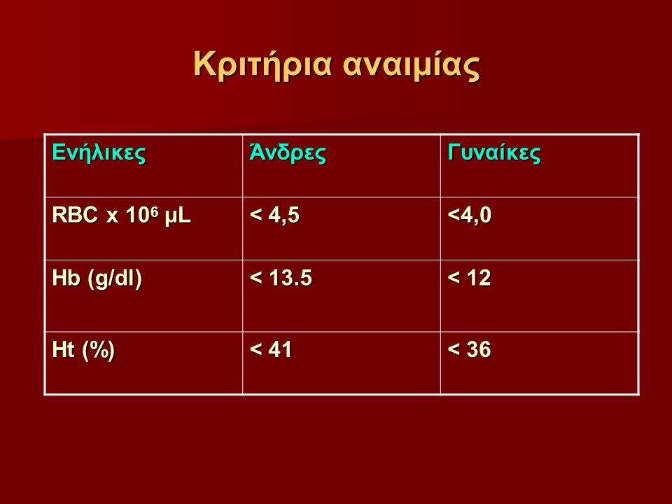 Kριτήρια αναιμίας ΕνήλικεςΆνδρεςΓυναίκες RBC x 10 6 μL < 4,5 <4,0 Hb (g/dl) < 13.5 < 12 Ht (%) < 41 < 36
