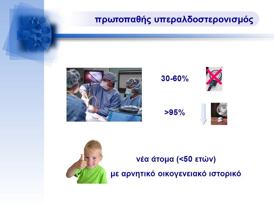 30-60% >95% νέα άτομα (<50 ετών) με αρνητικό οικογενειακό ιστορικό