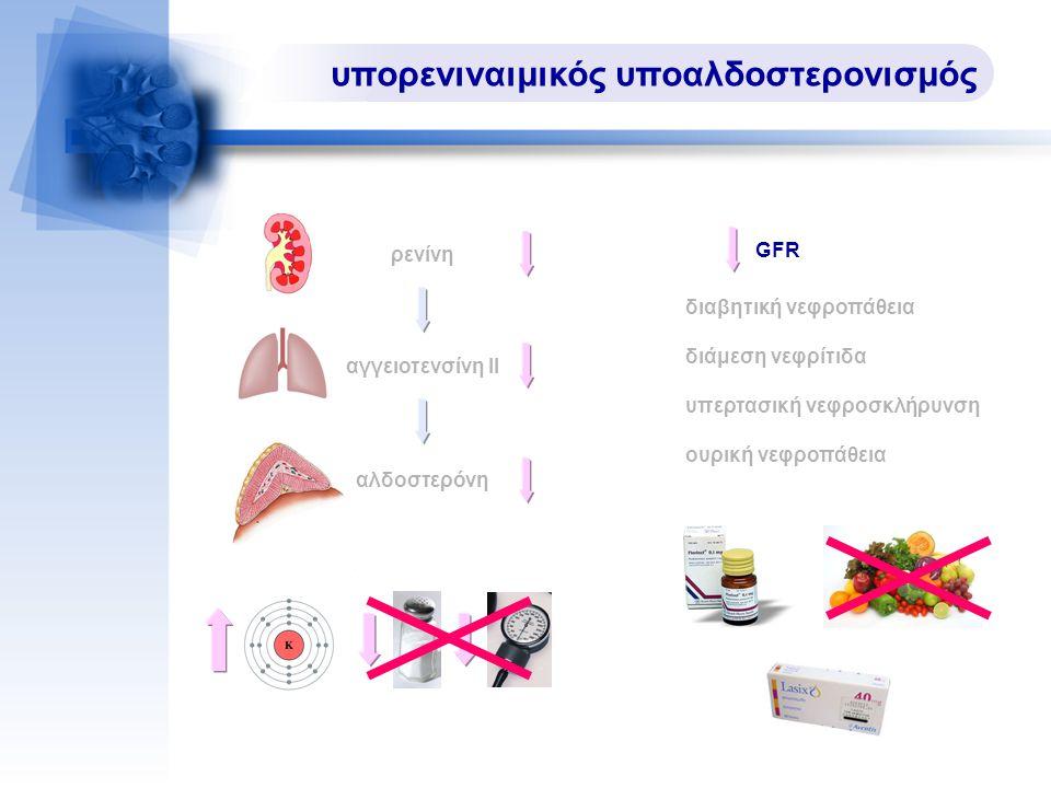 υπορενιναιμικός υποαλδοστερονισμός διαβητική νεφροπάθεια διάμεση νεφρίτιδα υπερτασική νεφροσκλήρυνση ουρική νεφροπάθεια ρενίνη αγγειοτενσίνη ΙΙ αλδοστερόνη GFR