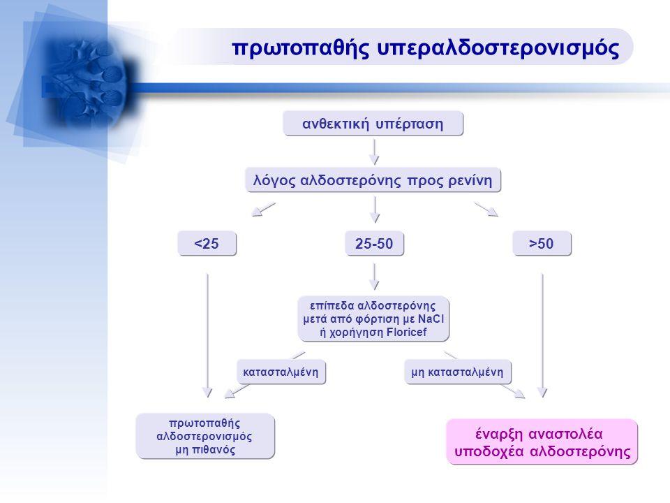 πρωτοπαθής υπεραλδοστερονισμός ανθεκτική υπέρταση έναρξη αναστολέα υποδοχέα αλδοστερόνης λόγος αλδοστερόνης προς ρενίνη 25-50>50<25 πρωτοπαθής αλδοστερονισμός μη πιθανός επίπεδα αλδοστερόνης μετά από φόρτιση με NaCl ή χορήγηση Floricef κατασταλμένημη κατασταλμένη