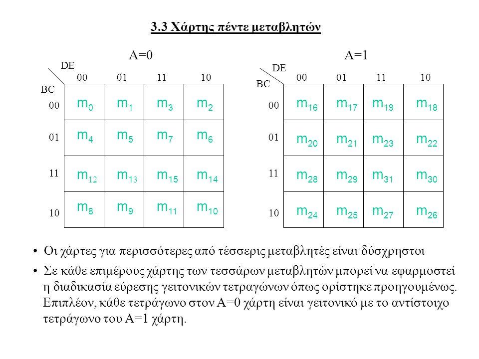 3.3 Χάρτης πέντε μεταβλητών m0m0 m4m4 m1m1 m5m5 m3m3 m7m7 m2m2 m6m6 BC DE m 12 m8m8 m13m13 m9m9 m 15 m 11 m 14 m 10 Οι χάρτες για περισσότερες από τέσσερις μεταβλητές είναι δύσχρηστοι Σε κάθε επιμέρους χάρτης των τεσσάρων μεταβλητών μπορεί να εφαρμοστεί η διαδικασία εύρεσης γειτονικών τετραγώνων όπως ορίστηκε προηγουμένως.