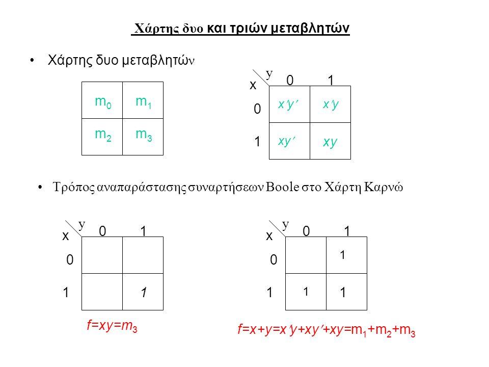 Χάρτης δυο και τριών μεταβλητών Χάρτης δυο μεταβλητώ ν m0m0 m2m2 m1m1 m3m3 xy x 01 0 1 y xyxyxyxy Τρόπος αναπαράστασης συναρτήσεων Boole στο Χάρτη Καρνώ 1 x 01 0 1 y 1 x 01 0 1 y 1 1 f=xy=m 3 f=x+y=xy+xy+xy=m 1 +m 2 +m 3