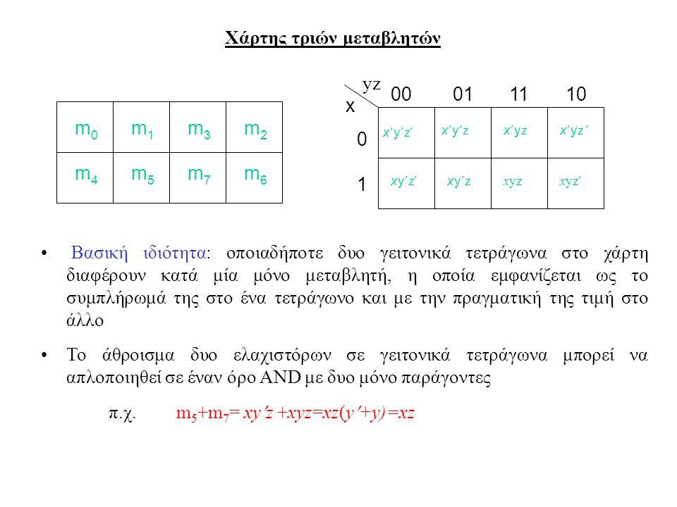 Χάρτης τριών μεταβλητών Βασική ιδιότητα: οποιαδήποτε δυο γειτονικά τετράγωνα στο χάρτη διαφέρουν κατά μία μόνο μεταβλητή, η οποία εμφανίζεται ως το συμπλήρωμά της στο ένα τετράγωνο και με την πραγματική της τιμή στο άλλο Το άθροισμα δυο ελαχιστόρων σε γειτονικά τετράγωνα μπορεί να απλοποιηθεί σε έναν όρο AND με δυο μόνο παράγοντες π.χ.