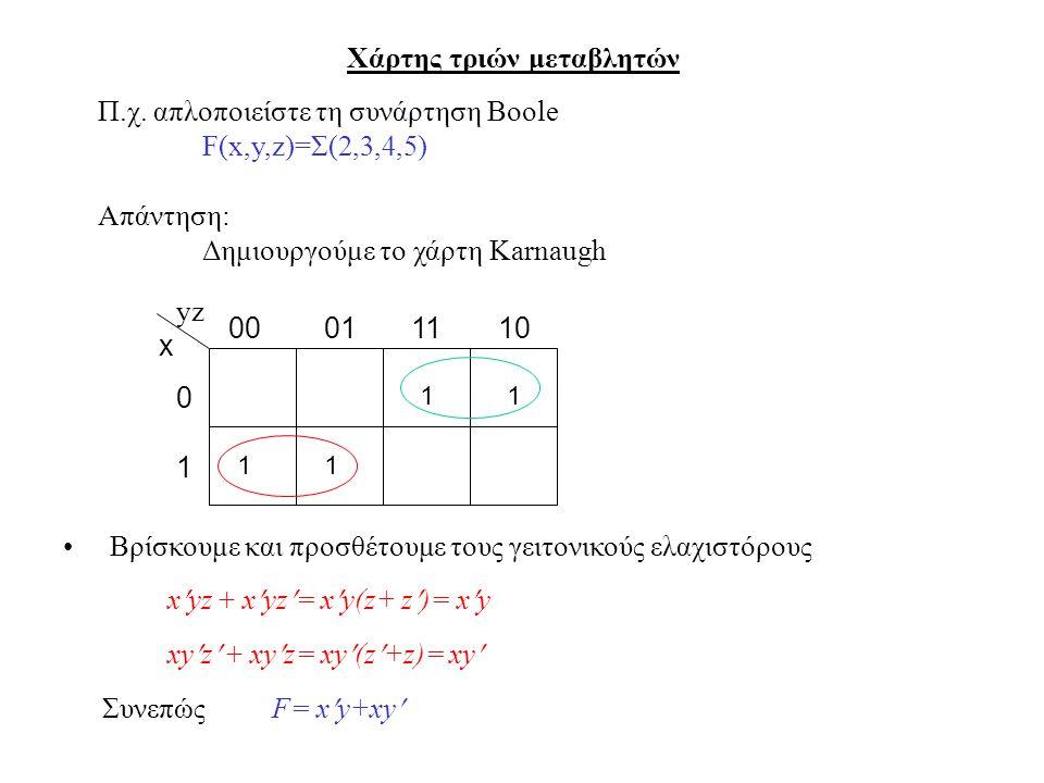 Χάρτης τριών μεταβλητών Βρίσκουμε και προσθέτουμε τους γειτονικούς ελαχιστόρους xyz + xyz= xy(z+ z)= xy Συνεπώς F= xy+xy x 0 1 010010111 1 Π.χ. απλοπο