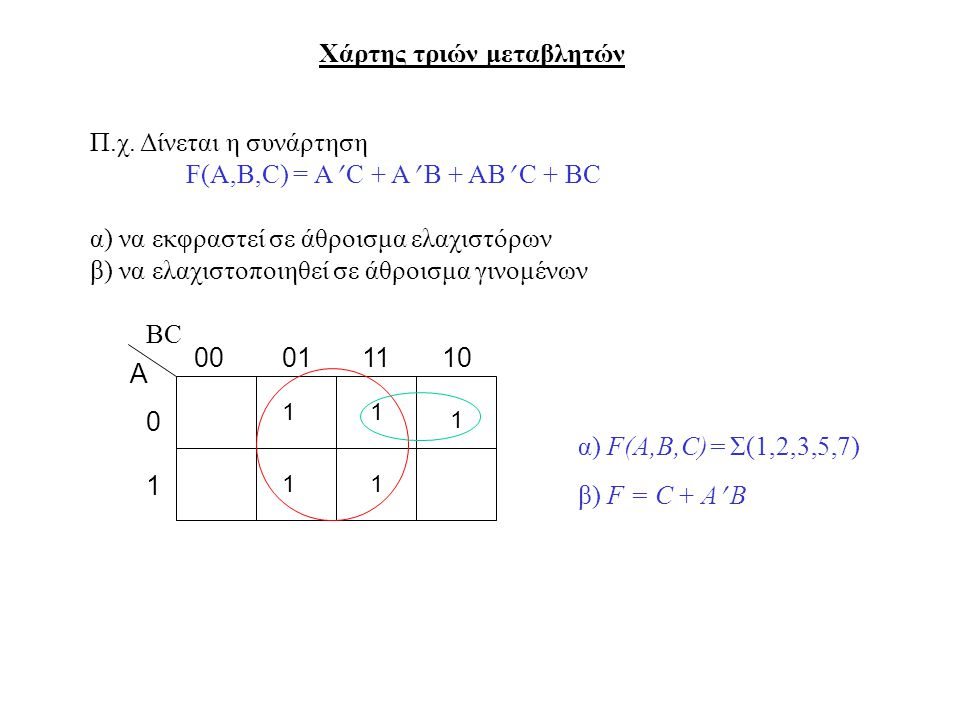 Χάρτης τριών μεταβλητών Α 0 1 010010111 1 Π.χ. Δίνεται η συνάρτηση F(A,B,C) = A C + A B + AB C + BC α) να εκφραστεί σε άθροισμα ελαχιστόρων β) να ελαχ