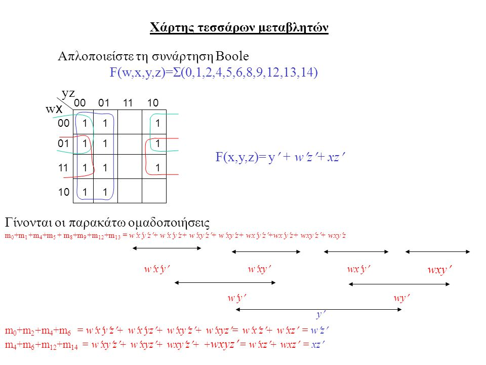 Χάρτης τεσσάρων μεταβλητών wxwx 010010111 yz 01 Γίνονται οι παρακάτω ομαδοποιήσεις m 0 +m 1 +m 4 +m 5 + m 8 +m 9 +m 12 +m 13 = wxyz+ wxyz+ wxyz+ wxyz+ wxyz+wxyz+ wxyz+ wxyz 0101 11 10 1 11 11 11 1 1 1 Απλοποιείστε τη συνάρτηση Boole F(w,x,y,z)=Σ(0,1,2,4,5,6,8,9,12,13,14) wxywxywxywxywxy wywywywy y m 0 +m 2 +m 4 +m 6 = wxyz+ wxyz+ wxyz+ wxyz= wxz+ wxz = wz m 4 +m 6 +m 12 +m 14 = wxyz+ wxyz+ wxyz+ + wxyz = wxz+ wxz = xz F(x,y,z)= y + wz+ xz