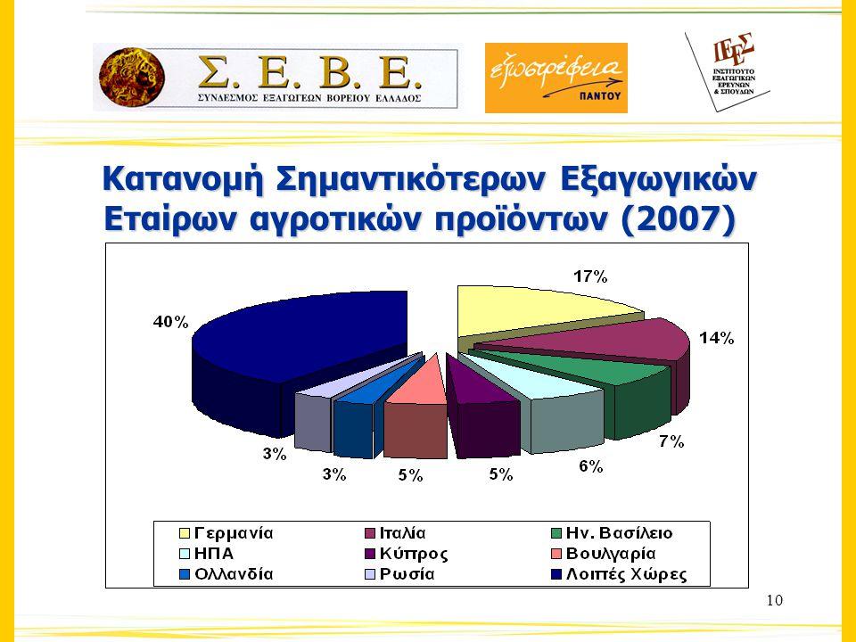10 Κατανομή Σημαντικότερων Εξαγωγικών Εταίρων αγροτικών προϊόντων (2007) Κατανομή Σημαντικότερων Εξαγωγικών Εταίρων αγροτικών προϊόντων (2007)