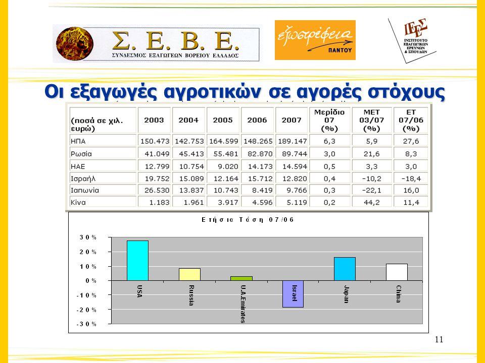 11 Οι εξαγωγές αγροτικών σε αγορές στόχους
