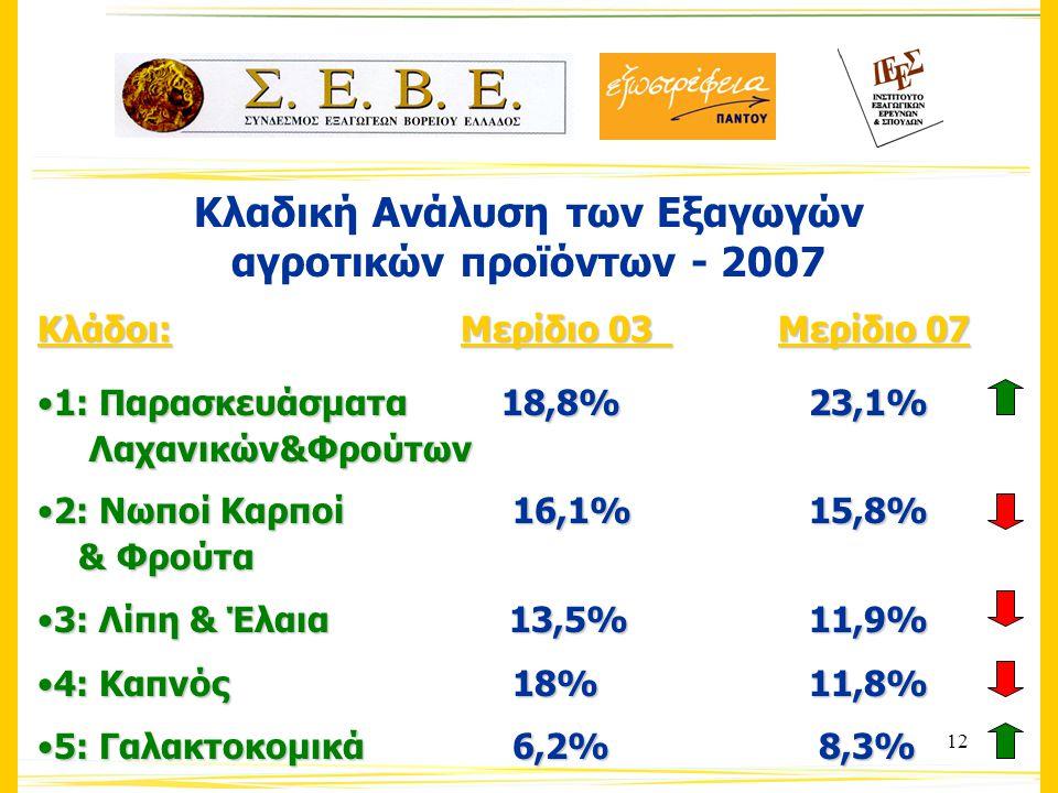 12 Κλαδική Ανάλυση των Εξαγωγών αγροτικών προϊόντων - 2007 Κλάδοι:Μερίδιο 03Μερίδιο 07 1: Παρασκευάσματα 18,8% 23,1%1: Παρασκευάσματα 18,8% 23,1% Λαχανικών&Φρούτων Λαχανικών&Φρούτων 2: Νωποί Καρποί 16,1% 15,8%2: Νωποί Καρποί 16,1% 15,8% & Φρούτα & Φρούτα 3: Λίπη & Έλαια 13,5% 11,9%3: Λίπη & Έλαια 13,5% 11,9% 4: Καπνός 18% 11,8%4: Καπνός 18% 11,8% 5: Γαλακτοκομικά 6,2% 8,3%5: Γαλακτοκομικά 6,2% 8,3%