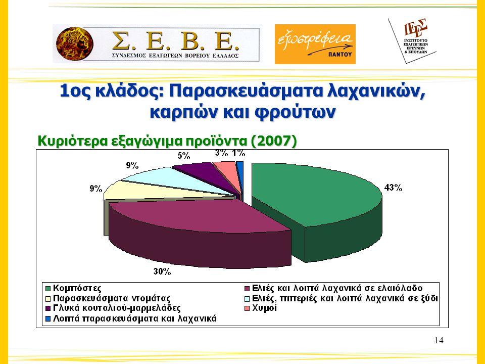 14 1ος κλάδος: Παρασκευάσματα λαχανικών, καρπών και φρούτων Κυριότερα εξαγώγιμα προϊόντα (2007)