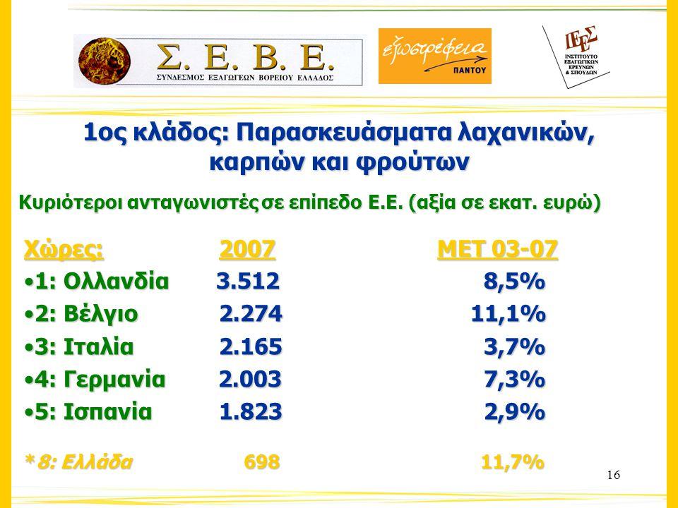 16 1ος κλάδος: Παρασκευάσματα λαχανικών, καρπών και φρούτων Κυριότεροι ανταγωνιστές σε επίπεδο Ε.Ε.