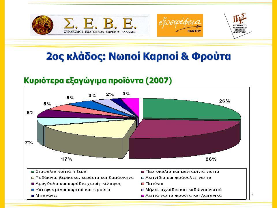 17 2ος κλάδος: Νωποί Καρποί & Φρούτα Κυριότερα εξαγώγιμα προϊόντα (2007)