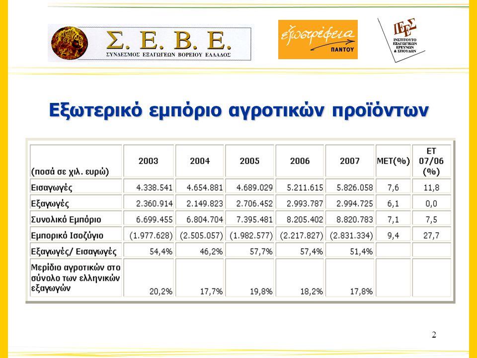3 Ετήσια Μεταβολή συνολικών ελληνικών και αγροτικών εξαγωγών