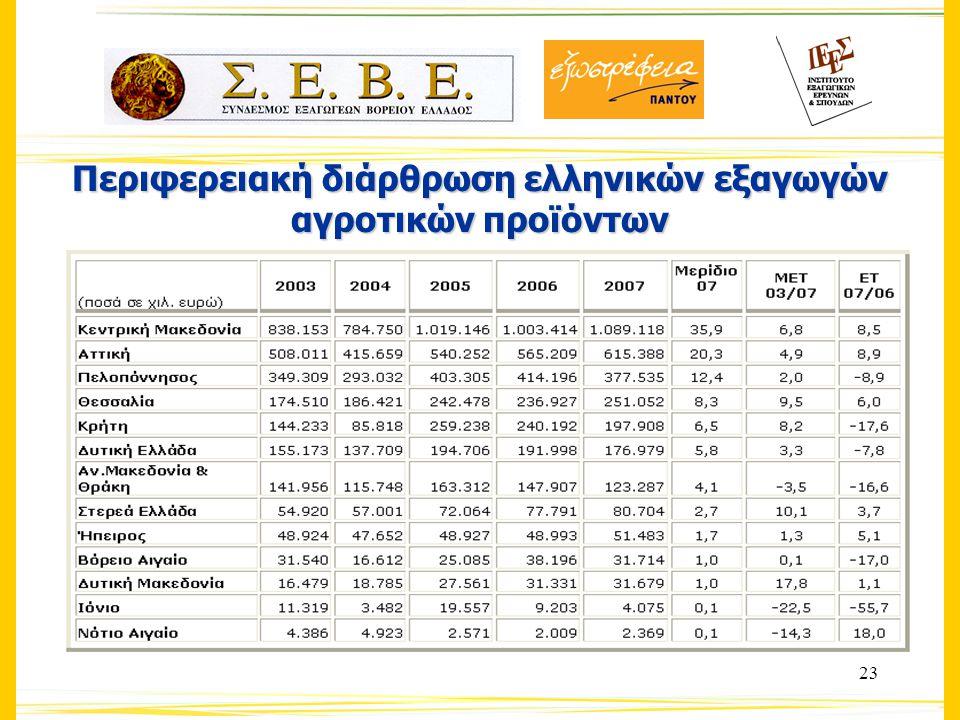 23 Περιφερειακή διάρθρωση ελληνικών εξαγωγών αγροτικών προϊόντων