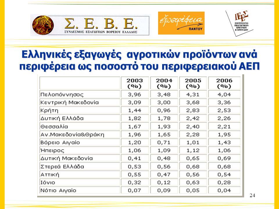 24 Eλληνικές εξαγωγές αγροτικών προϊόντων ανά περιφέρεια ως ποσοστό του περιφερειακού ΑΕΠ
