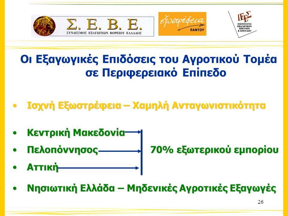 26 Οι Εξαγωγικές Επιδόσεις του Αγροτικού Τομέα σε Περιφερειακό Επίπεδο Ισχνή Εξωστρέφεια – Χαμηλή ΑνταγωνιστικότηταΙσχνή Εξωστρέφεια – Χαμηλή Ανταγωνιστικότητα Κεντρική ΜακεδονίαΚεντρική Μακεδονία Πελοπόννησος 70% εξωτερικού εμπορίουΠελοπόννησος 70% εξωτερικού εμπορίου ΑττικήΑττική Νησιωτική Ελλάδα – Μηδενικές Αγροτικές ΕξαγωγέςΝησιωτική Ελλάδα – Μηδενικές Αγροτικές Εξαγωγές