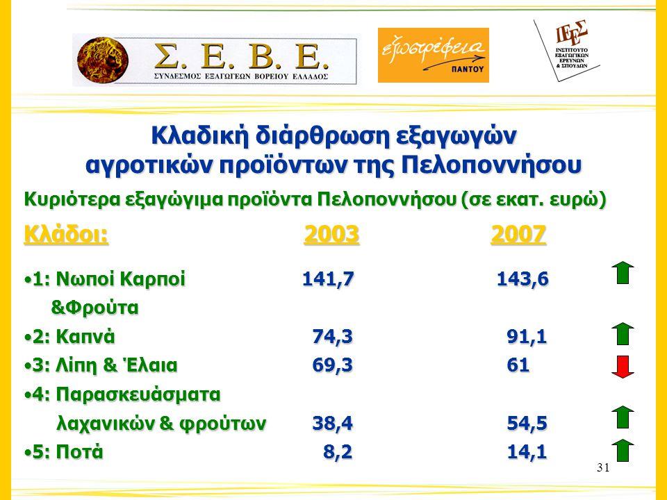 31 Κλαδική διάρθρωση εξαγωγών αγροτικών προϊόντων της Πελοποννήσου Κυριότερα εξαγώγιμα προϊόντα Πελοποννήσου (σε εκατ.