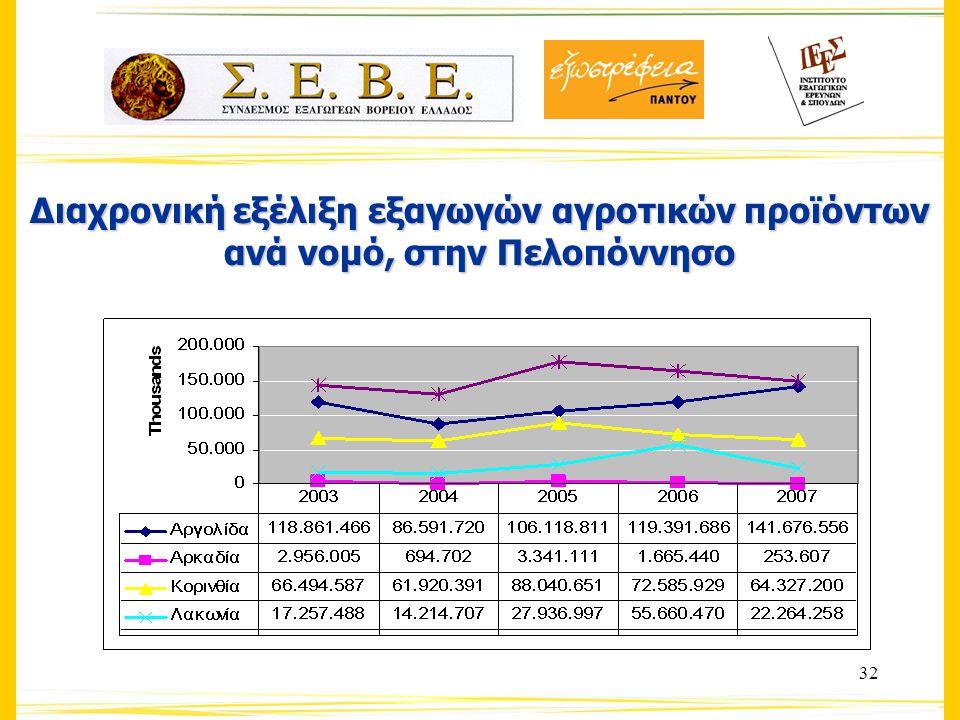 32 Διαχρονική εξέλιξη εξαγωγών αγροτικών προϊόντων ανά νομό, στην Πελοπόννησο