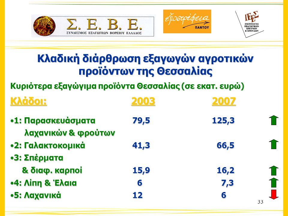 33 Κλαδική διάρθρωση εξαγωγών αγροτικών προϊόντων της Θεσσαλίας Κυριότερα εξαγώγιμα προϊόντα Θεσσαλίας (σε εκατ.