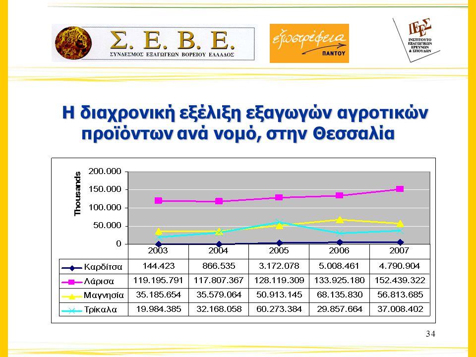 34 Η διαχρονική εξέλιξη εξαγωγών αγροτικών προϊόντων ανά νομό, στην Θεσσαλία Η διαχρονική εξέλιξη εξαγωγών αγροτικών προϊόντων ανά νομό, στην Θεσσαλία