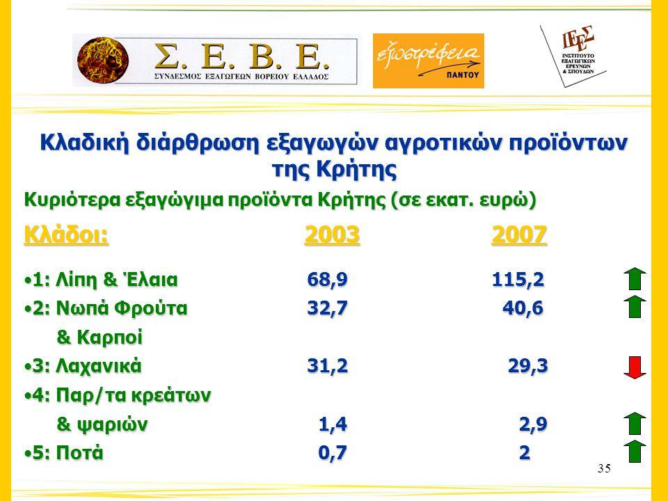 35 Κλαδική διάρθρωση εξαγωγών αγροτικών προϊόντων της Κρήτης Κυριότερα εξαγώγιμα προϊόντα Κρήτης (σε εκατ.