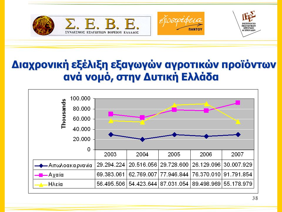 38 Διαχρονική εξέλιξη εξαγωγών αγροτικών προϊόντων ανά νομό, στην Δυτική Ελλάδα Διαχρονική εξέλιξη εξαγωγών αγροτικών προϊόντων ανά νομό, στην Δυτική Ελλάδα
