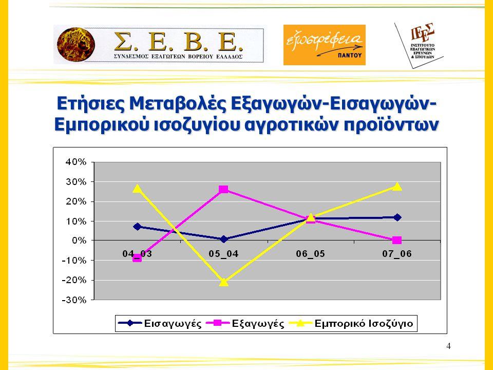 5 Οι Εξαγωγικές Επιδόσεις του αγροτικού τομέα Κλάδος Αιχμής για την ελληνική οικονομίαΚλάδος Αιχμής για την ελληνική οικονομία 2007: 17.8% των συνολικών ελληνικών εξαγωγών2007: 17.8% των συνολικών ελληνικών εξαγωγών 2003-2007 : Αυξητική Πορεία με ρυθμό 6%2003-2007 : Αυξητική Πορεία με ρυθμό 6% 2004-2005 : Σημαντική Αύξηση των εξαγωγών 17.7%2004-2005 : Σημαντική Αύξηση των εξαγωγών 17.7% 2005-2007: Στασιμότητα των εξαγωγών2005-2007: Στασιμότητα των εξαγωγών