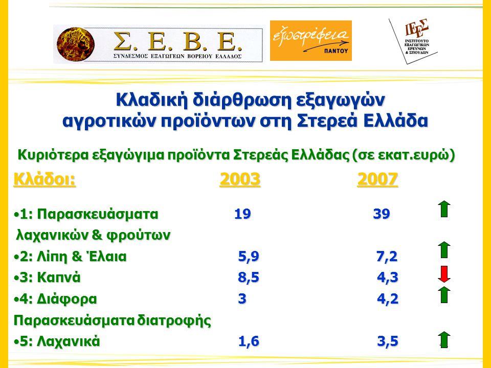 41 Κλαδική διάρθρωση εξαγωγών Κλαδική διάρθρωση εξαγωγών αγροτικών προϊόντων στη Στερεά Ελλάδα Κυριότερα εξαγώγιμα προϊόντα Στερεάς Ελλάδας (σε εκατ.ευρώ) Κλάδοι: 20032007 1: Παρασκευάσματα 19 391: Παρασκευάσματα 19 39 λαχανικών & φρούτων λαχανικών & φρούτων 2: Λίπη & Έλαια 5,9 7,22: Λίπη & Έλαια 5,9 7,2 3: Καπνά 8,5 4,33: Καπνά 8,5 4,3 4: Διάφορα 3 4,24: Διάφορα 3 4,2 Παρασκευάσματα διατροφής 5: Λαχανικά 1,6 3,55: Λαχανικά 1,6 3,5