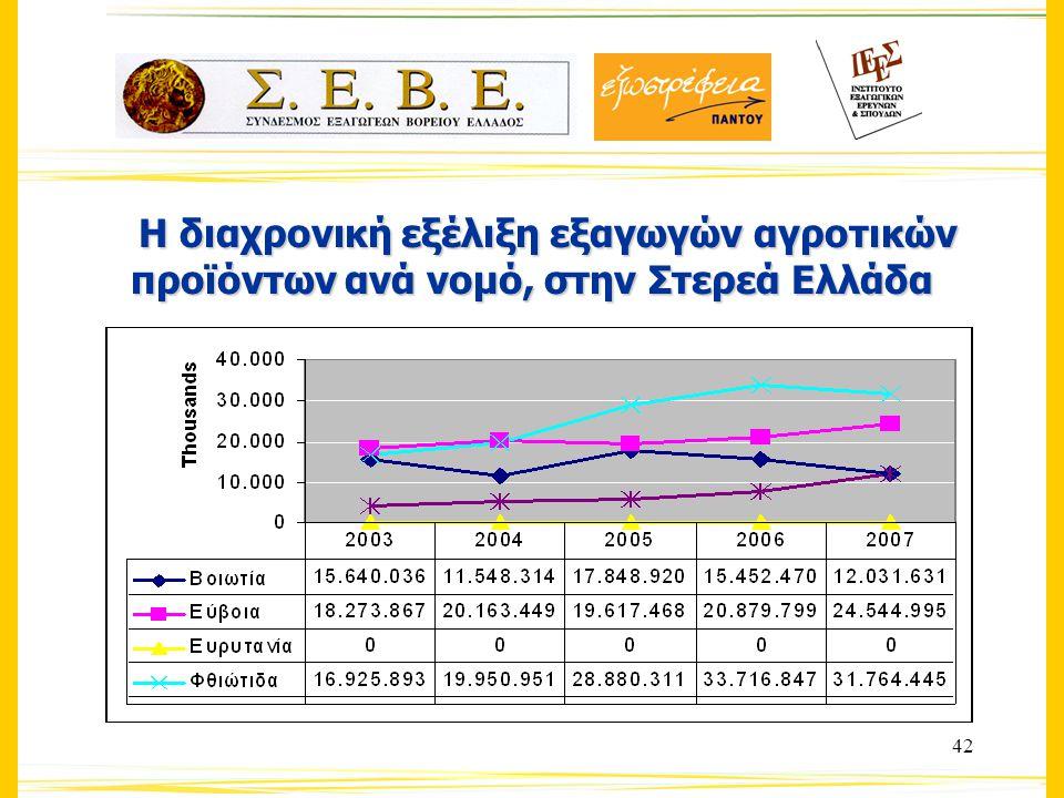 42 Η διαχρονική εξέλιξη εξαγωγών αγροτικών προϊόντων ανά νομό, στην Στερεά Ελλάδα Η διαχρονική εξέλιξη εξαγωγών αγροτικών προϊόντων ανά νομό, στην Στερεά Ελλάδα