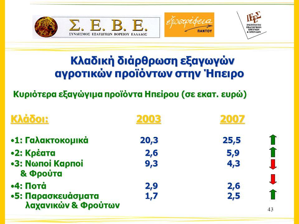 43 Κλαδική διάρθρωση εξαγωγών Κλαδική διάρθρωση εξαγωγών αγροτικών προϊόντων στην Ήπειρο Κυριότερα εξαγώγιμα προϊόντα Ηπείρου (σε εκατ.