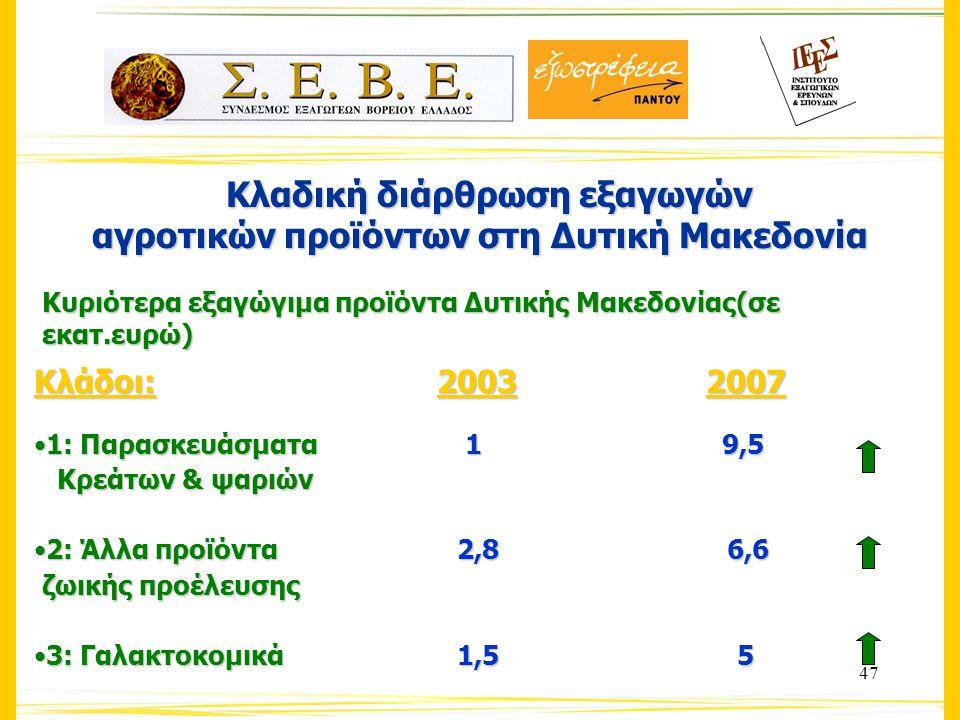 47 Κλαδική διάρθρωση εξαγωγών Κλαδική διάρθρωση εξαγωγών αγροτικών προϊόντων στη Δυτική Μακεδονία Κυριότερα εξαγώγιμα προϊόντα Δυτικής Μακεδονίας(σε εκατ.ευρώ) Κλάδοι: 20032007 1: Παρασκευάσματα 1 9,51: Παρασκευάσματα 1 9,5 Κρεάτων & ψαριών Κρεάτων & ψαριών 2: Άλλα προϊόντα 2,8 6,62: Άλλα προϊόντα 2,8 6,6 ζωικής προέλευσης ζωικής προέλευσης 3: Γαλακτοκομικά 1,5 53: Γαλακτοκομικά 1,5 5