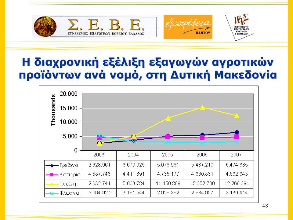 48 Η διαχρονική εξέλιξη εξαγωγών αγροτικών προϊόντων ανά νομό, στη Δυτική Μακεδονία