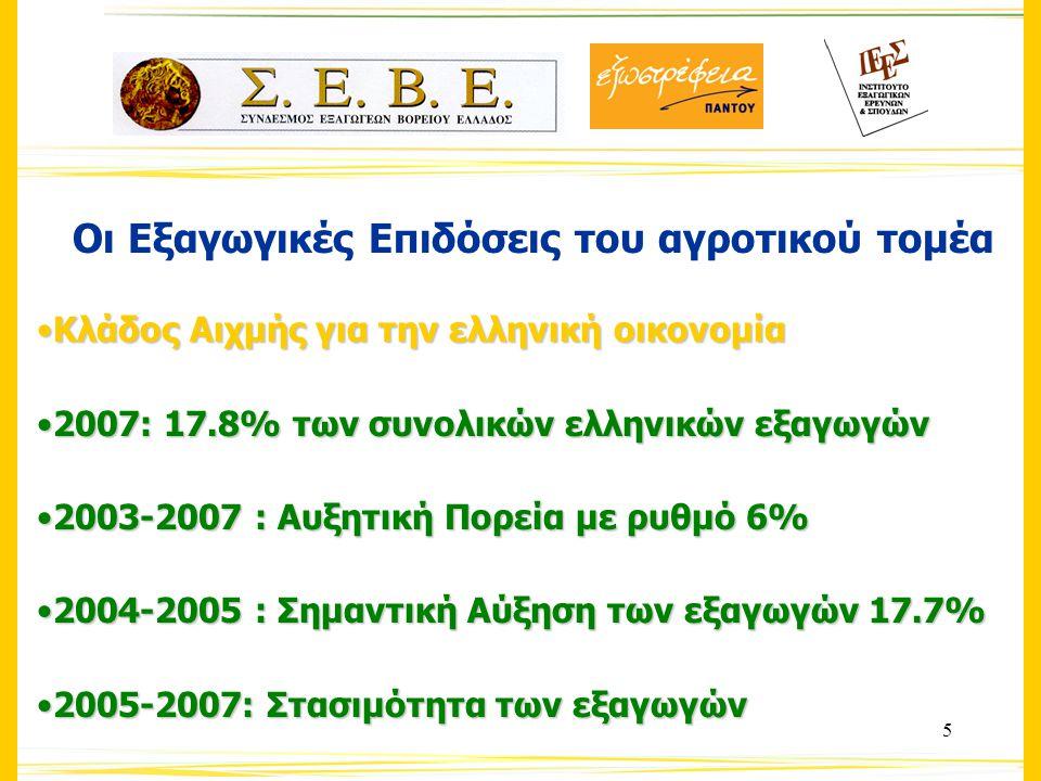 6 Οι Εξαγωγικές Επιδόσεις του Αγροτικού Τομέα2007 16η στην Ε.Ε-2716η στην Ε.Ε-27 10η στην Ευρωζώνη των 13 χωρών-μελών10η στην Ευρωζώνη των 13 χωρών-μελών 21ος προμηθευτής αγροτικών της Ευρώπης παγκοσμίως21ος προμηθευτής αγροτικών της Ευρώπης παγκοσμίως 72% των εξαγωγών προορίζονται προς την Ε.Ε.72% των εξαγωγών προορίζονται προς την Ε.Ε.
