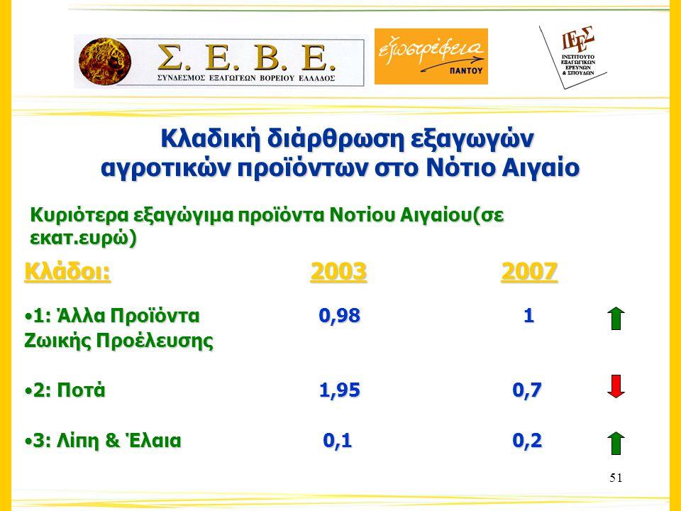 51 Κλαδική διάρθρωση εξαγωγών Κλαδική διάρθρωση εξαγωγών αγροτικών προϊόντων στο Νότιο Αιγαίο Κυριότερα εξαγώγιμα προϊόντα Νοτίου Αιγαίου(σε εκατ.ευρώ) Κλάδοι: 20032007 1: Άλλα Προϊόντα 0,98 11: Άλλα Προϊόντα 0,98 1 Ζωικής Προέλευσης 2: Ποτά 1,95 0,72: Ποτά 1,95 0,7 3: Λίπη & Έλαια 0,1 0,23: Λίπη & Έλαια 0,1 0,2