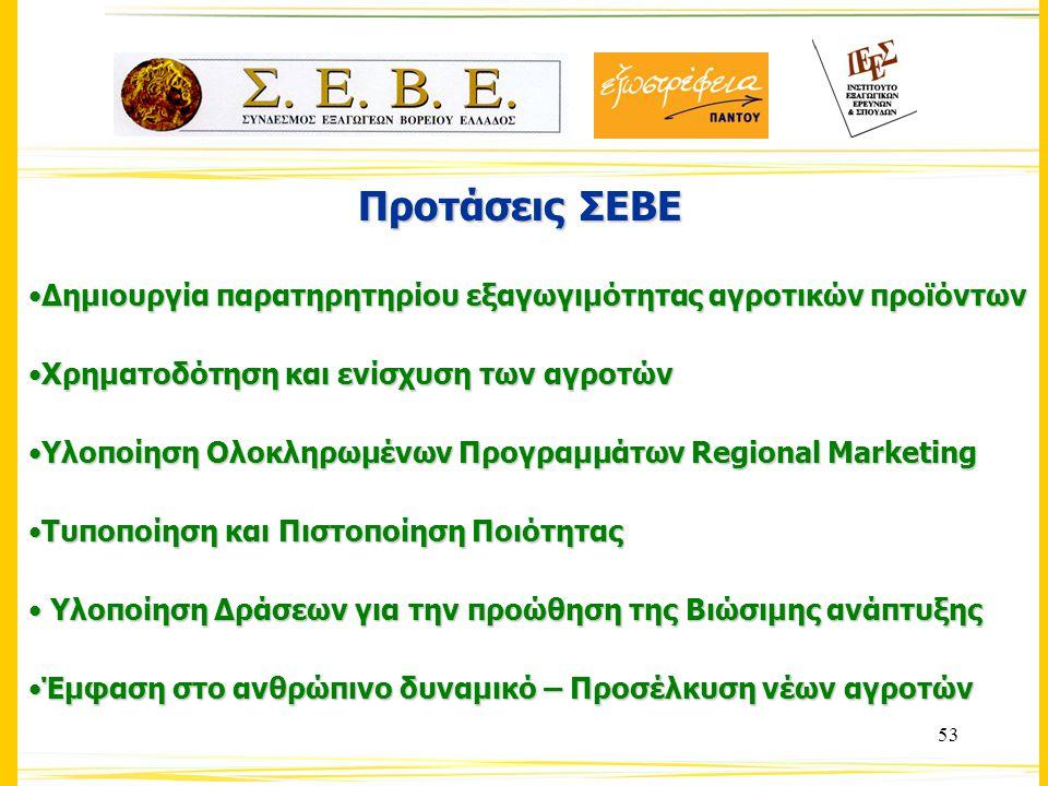 53 Προτάσεις ΣΕΒΕ Δημιουργία παρατηρητηρίου εξαγωγιμότητας αγροτικών προϊόντωνΔημιουργία παρατηρητηρίου εξαγωγιμότητας αγροτικών προϊόντων Χρηματοδότηση και ενίσχυση των αγροτώνΧρηματοδότηση και ενίσχυση των αγροτών Υλοποίηση Ολοκληρωμένων Προγραμμάτων Regional MarketingΥλοποίηση Ολοκληρωμένων Προγραμμάτων Regional Marketing Τυποποίηση και Πιστοποίηση ΠοιότηταςΤυποποίηση και Πιστοποίηση Ποιότητας Υλοποίηση Δράσεων για την προώθηση της Βιώσιμης ανάπτυξης Υλοποίηση Δράσεων για την προώθηση της Βιώσιμης ανάπτυξης Έμφαση στο ανθρώπινο δυναμικό – Προσέλκυση νέων αγροτώνΈμφαση στο ανθρώπινο δυναμικό – Προσέλκυση νέων αγροτών