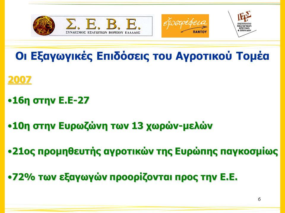 27 Κλαδική διάρθρωση εξαγωγών Κλαδική διάρθρωση εξαγωγών αγροτικών προϊόντων στην Κεντρική Μακεδονία Κυριότερα εξαγώγιμα προϊόντα Κεντρικής Μακεδονίας (σε εκατ.