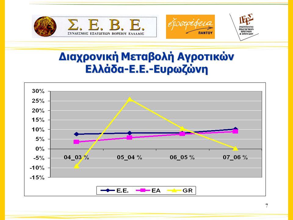 28 Κλαδική διάρθρωση εξαγωγών αγροτικών προϊόντων στην Κεντρική Μακεδονία (2007)