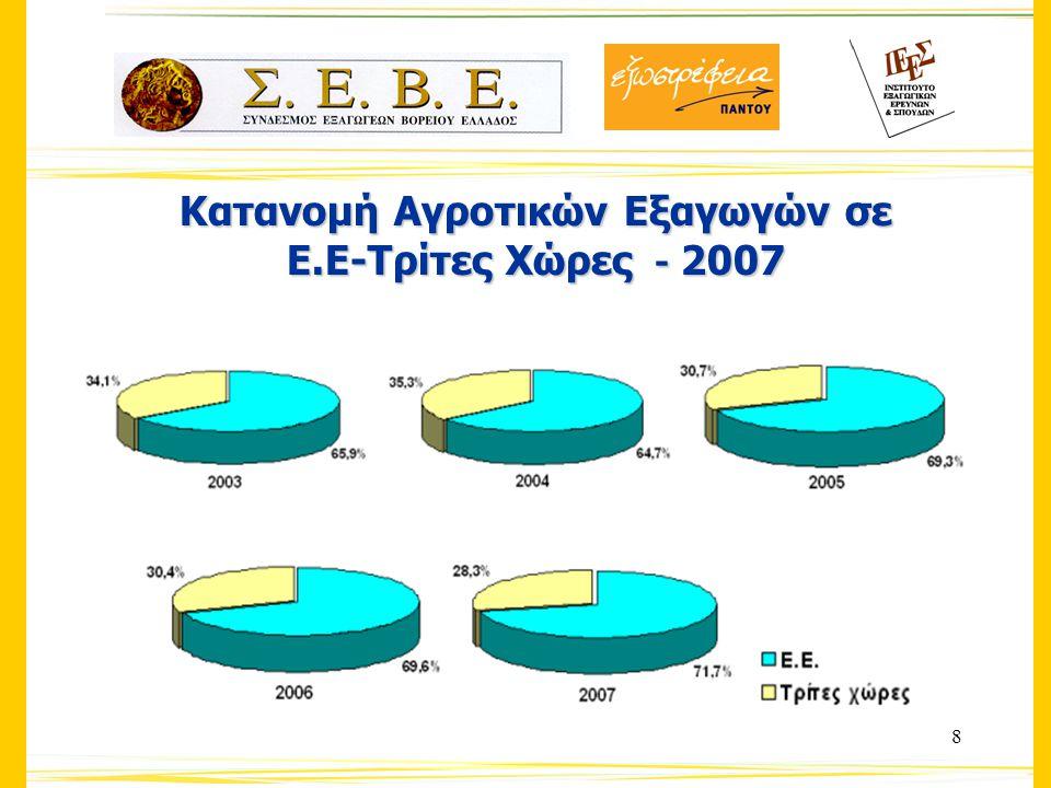 9 Σημαντικότεροι Εξαγωγικοί Προορισμοί των αγροτικών προϊόντων – 2003 vs.